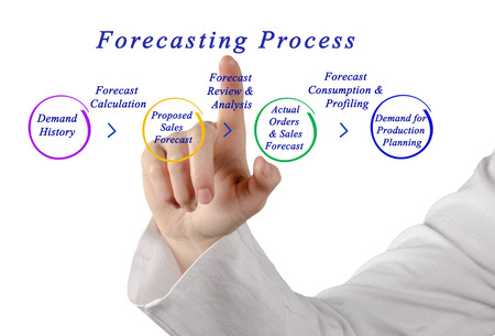 actual: Diagram of Forecasting Process