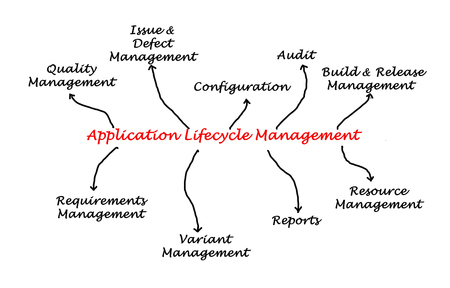 ciclo de vida: Diagrama de la gestión del ciclo de vida de aplicaciones