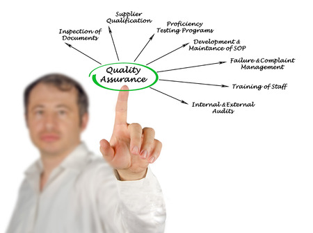 sop: Diagram of Quality Assurance