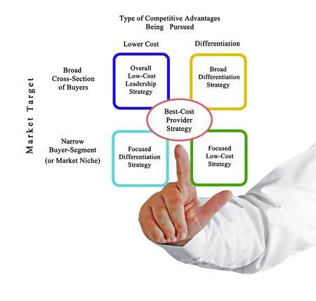 comparison: Comparison of Competitive Strategies Stock Photo