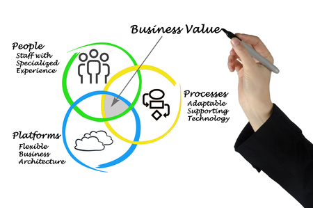 business value: sources of Business value