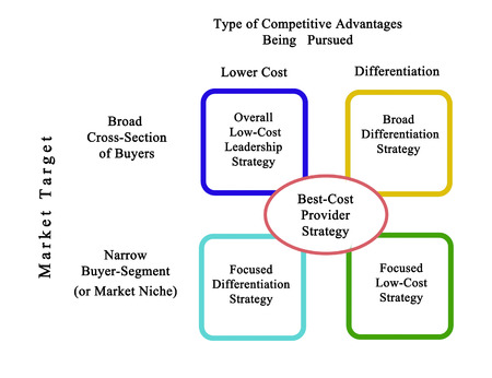 differentiation: Comparison of Competitive Strategies Stock Photo
