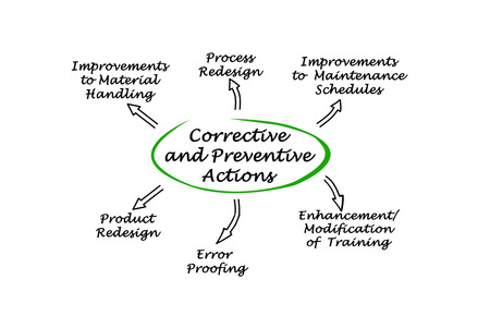 redesign: Corrective and Preventive Actions Stock Photo