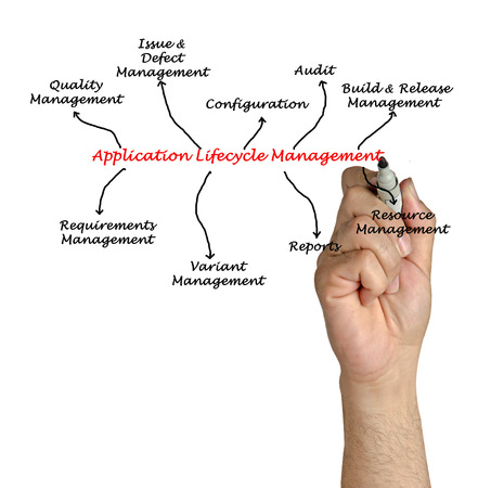 Diagram of application lifecycle management