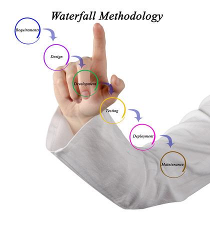 methodology: Diagram of Waterfall Methodology