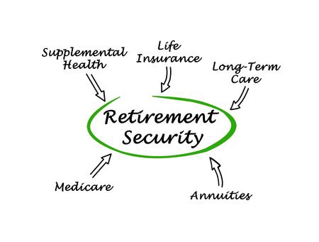 pflegeversicherung: Diagram of Retirement Security