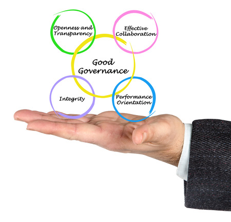 governance: Diagram of Good Governance