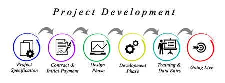 Diagram of Project Process