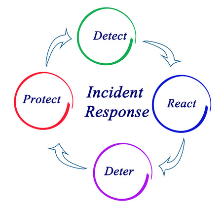 incident: Diagram of Incident Response
