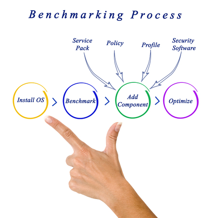 benchmarking: Diagram of Benchmarking Process Stock Photo