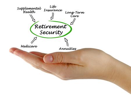 pflegeversicherung: Diagram of Retirement Sicherheit