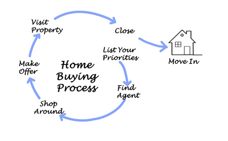 finding: Diagram of Buying real property