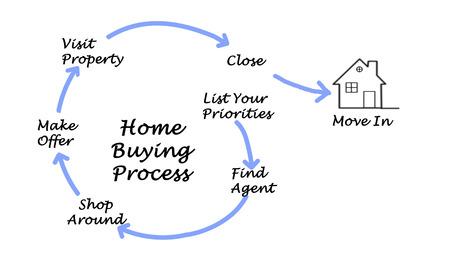 conclusion: Diagrama de la compra de bienes inmuebles