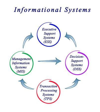 ess: Diagram of information system