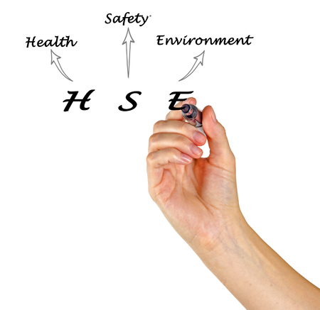 Diagram Of Health And Safety Environment Stock Photo Picture And