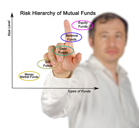 mutual: Risk Hierarchy of Mutual Funds
