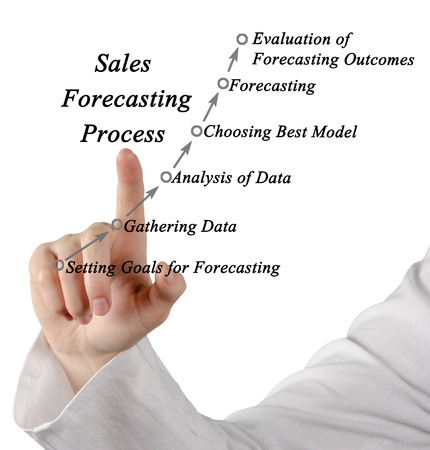 outcomes: Diagram of Sales Forecasting Process