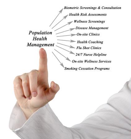 población: Plataforma de Gestión de Salud de la Población Foto de archivo