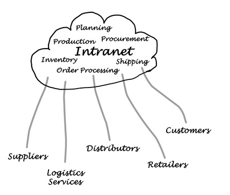 intranet: Diagram of internet and intranet