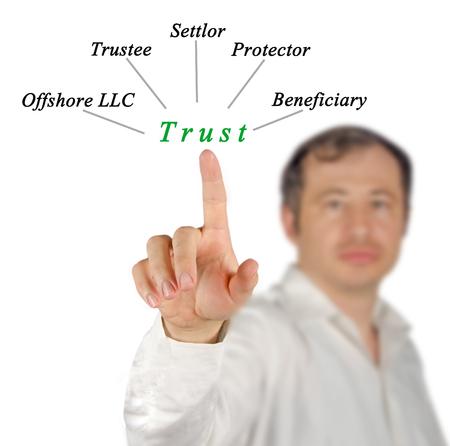 Diagram of trust 版權商用圖片