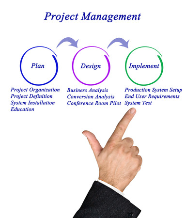 end user: Diagram of Project Management Stock Photo
