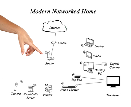 networked: Diagram of Networked Home