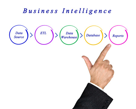 etl: Diagram of Business Intelligence