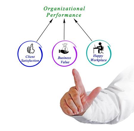 organizational: Diagram of Organizational Performance