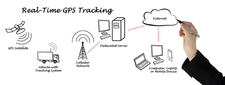 realtime: Diagram of Real-Time GPS Tracking Stock Photo