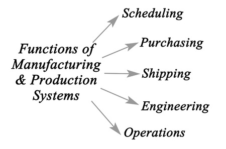 scheduling system: Diagram of Manufacturing & Production Systems