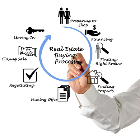 real: Real Estate Buying Process