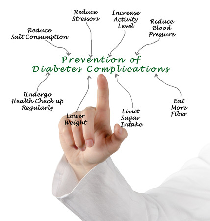 complications: Prevention of Diabetes Complications