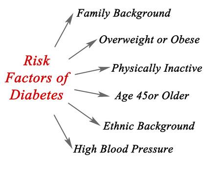 factors: Risk factors of Diabetes