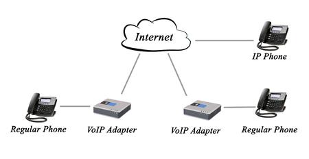 regular: Networking of regular and IP phones Stock Photo