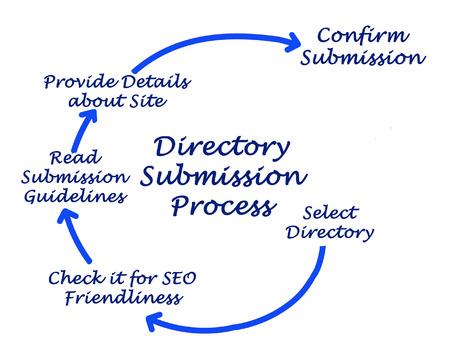 trato amable: Diagrama del Proceso de env�o de directorio