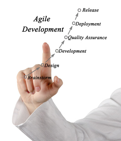 agile: Diagram of Agile Development