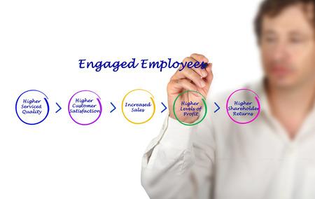 engaged: Engaged Employees