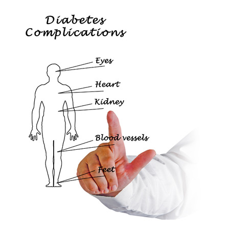 complications: diabetes complications