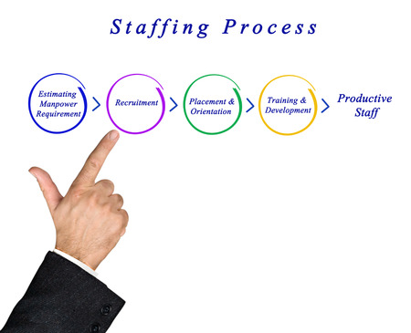 staffing: Diagram of staffing process