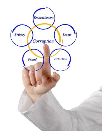 extortion: Corruption Stock Photo