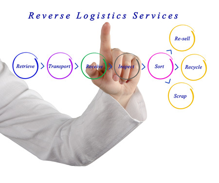 reverse: Diagram of Reverse Logistics Services