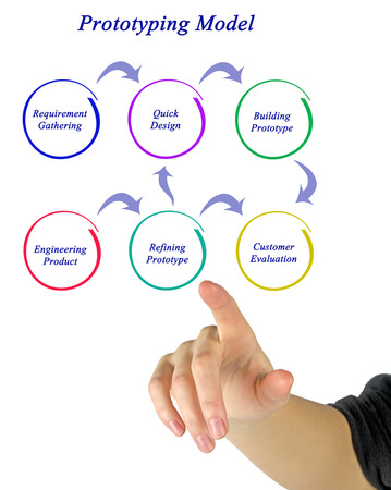 prototyping: diagram of Prototyping Model