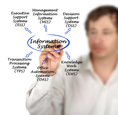 ess: types of Information Systems