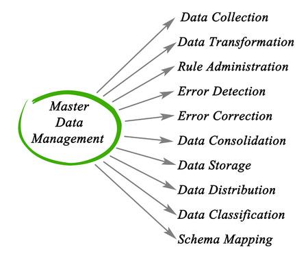 Schema di Master Data Management Archivio Fotografico