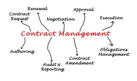 amendment: Diagram of Contract Management