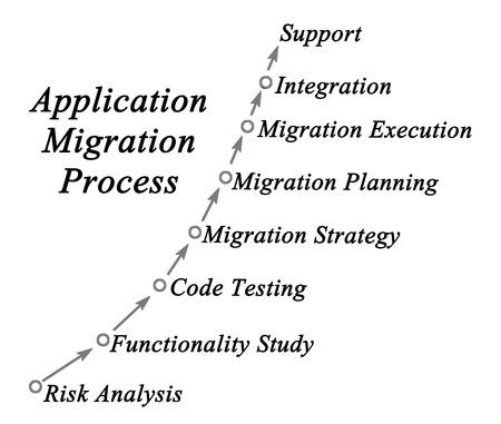 migration: Diagram of Application Migration Process Stock Photo