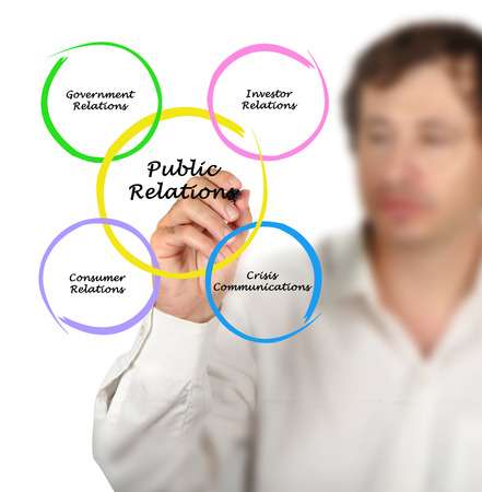 relations: Diagram of Public Relations Stock Photo