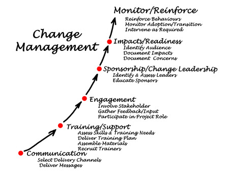 readiness: Diagram of Change Management Stock Photo
