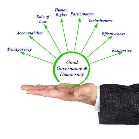 participatory: Diagram of Good Govemance & Democracy