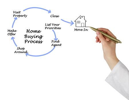 buying: Diagram of Buying real property